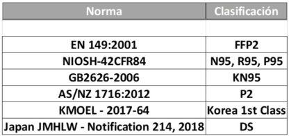 Norma Europea uso de EPI 2016/425